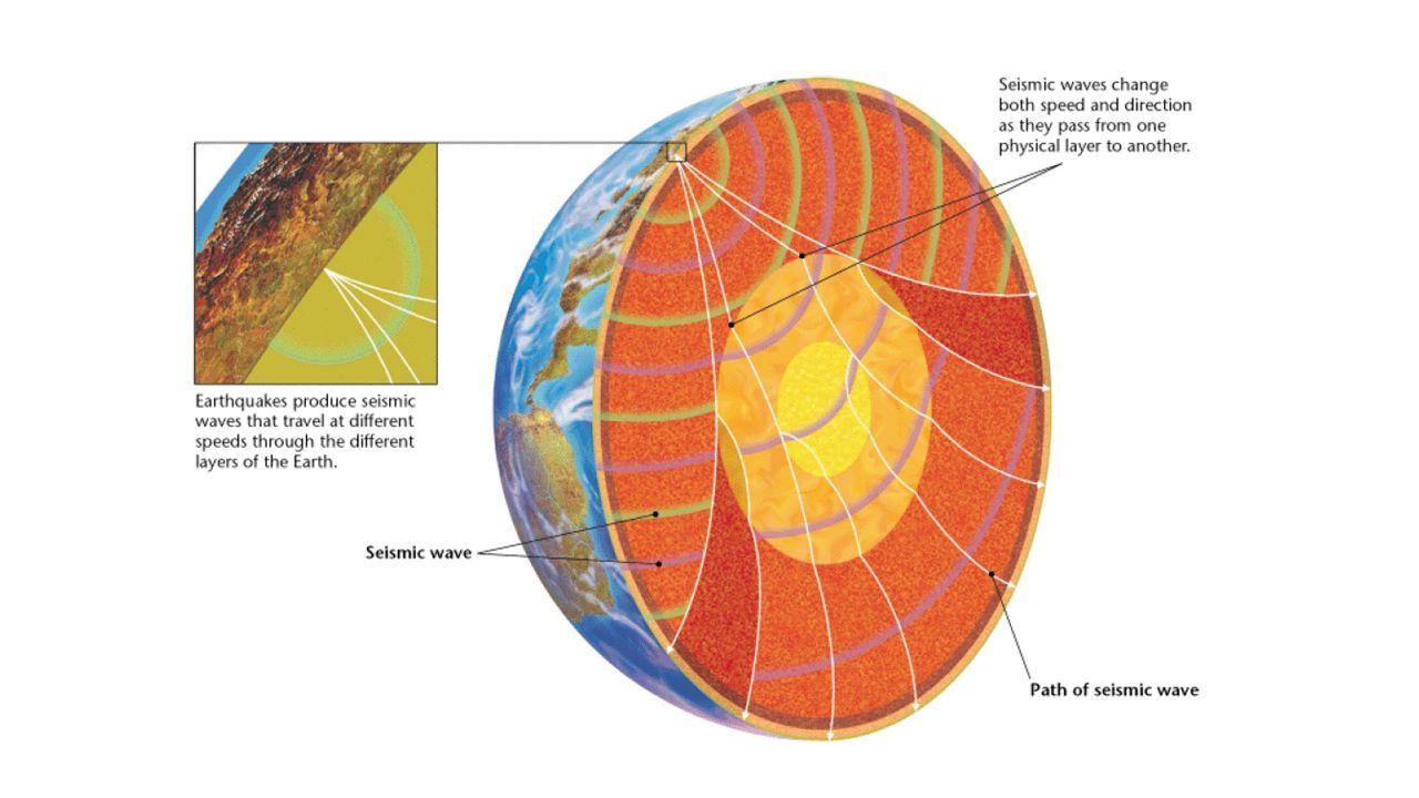 Where do Earthquakes Occur?