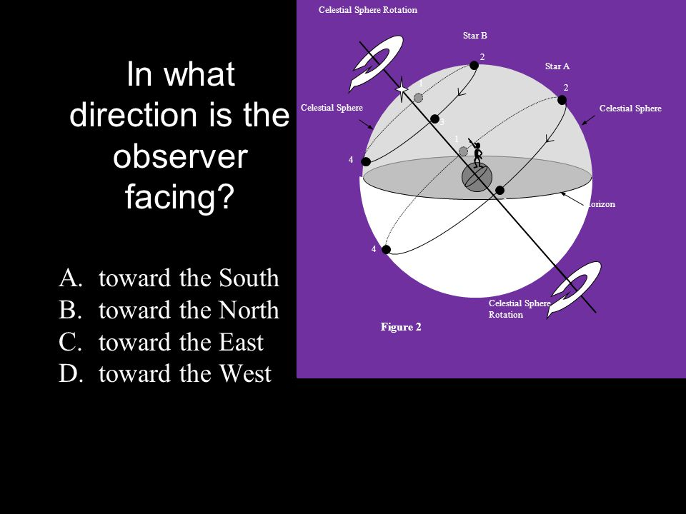 In what direction is the observer facing? A. toward the South B. toward the North C. toward the East D. toward the West Celestial Sphere Celestial Sph