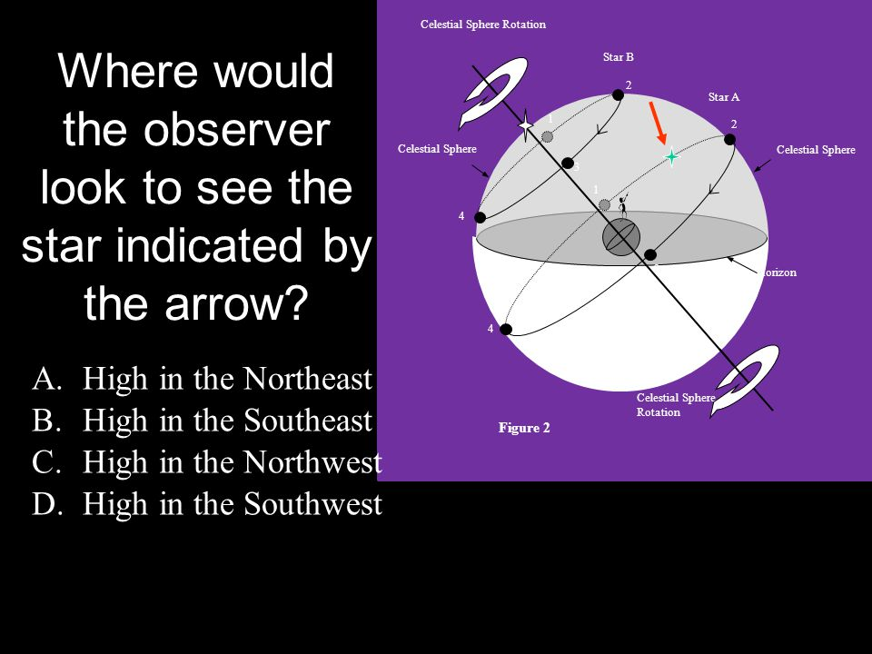 Where would the observer look to see the star indicated by the arrow? A.High in the Northeast B.High in the Southeast C.High in the Northwest D.High i