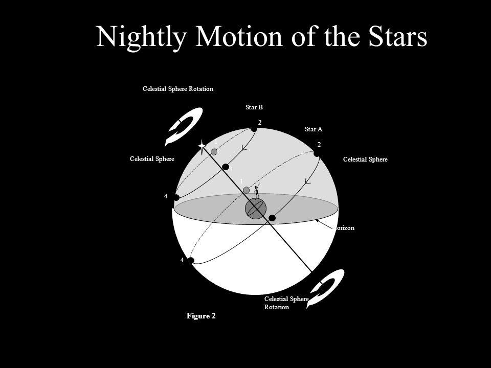 Nightly Motion of the Stars Celestial Sphere Celestial Sphere Rotation Celestial Sphere Star A Star B 1 1 3 2 2 4 4 3 Figure 2 Horizon