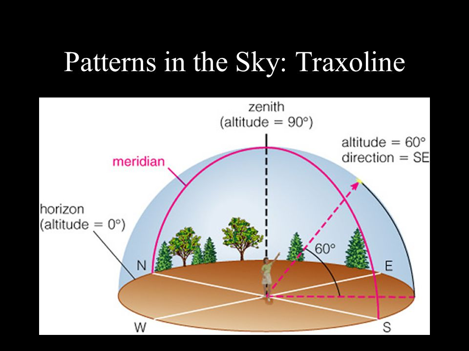 """Patterns in the Sky: Traxoline Cardinal Directions (N, S, E, W) Positions in the Sky (""""high,"""" """"low"""") Meridian, Zenith, Horizon Noon Celestial Sphere C"""
