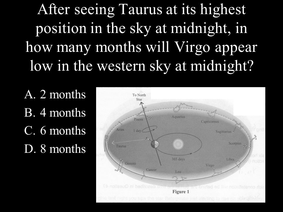 After seeing Taurus at its highest position in the sky at midnight, in how many months will Virgo appear low in the western sky at midnight.