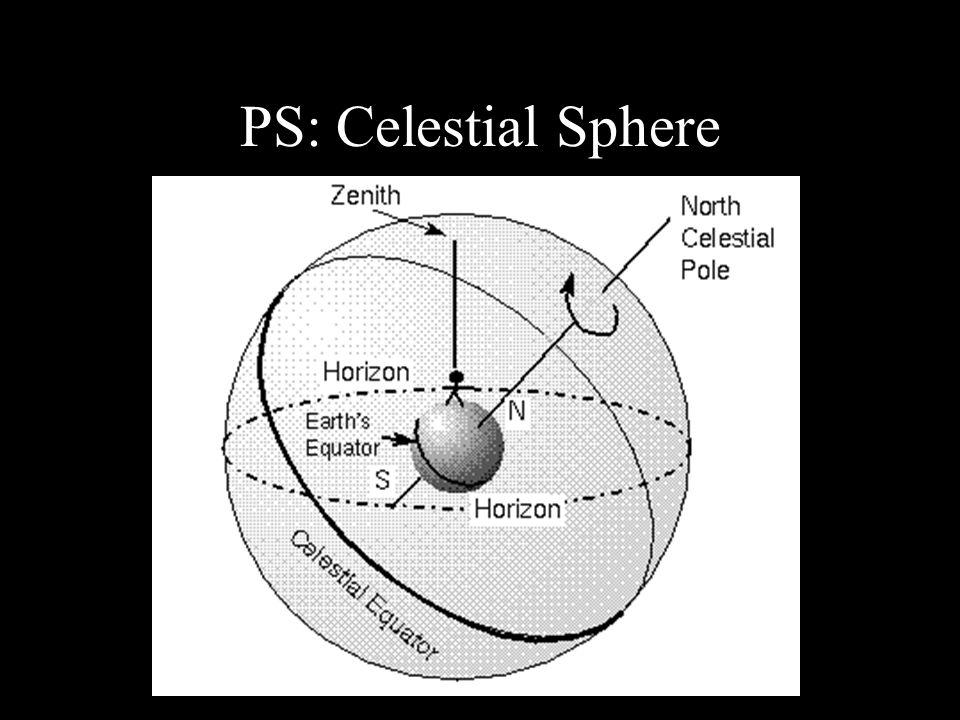 PS: Celestial Sphere