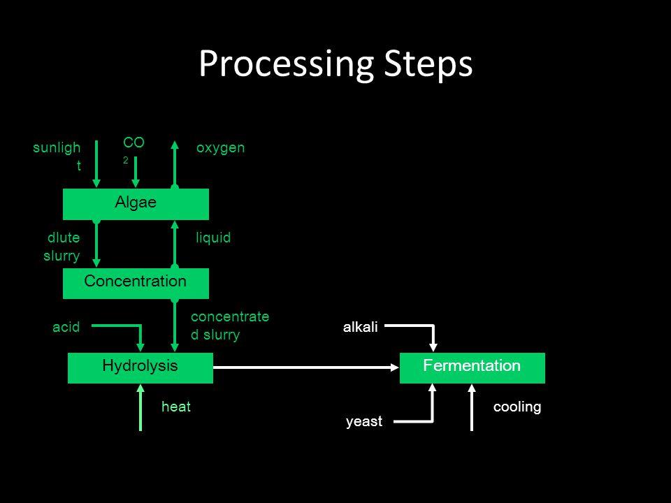 Processing Steps Algae Concentration liquid Hydrolysis concentrate d slurry Fermentation alkali heatcooling dlute slurry acid oxygensunligh t CO 2 yeast