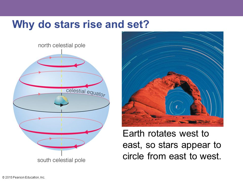 Why do stars rise and set? Earth rotates west to east, so stars appear to circle from east to west. © 2015 Pearson Education, Inc.