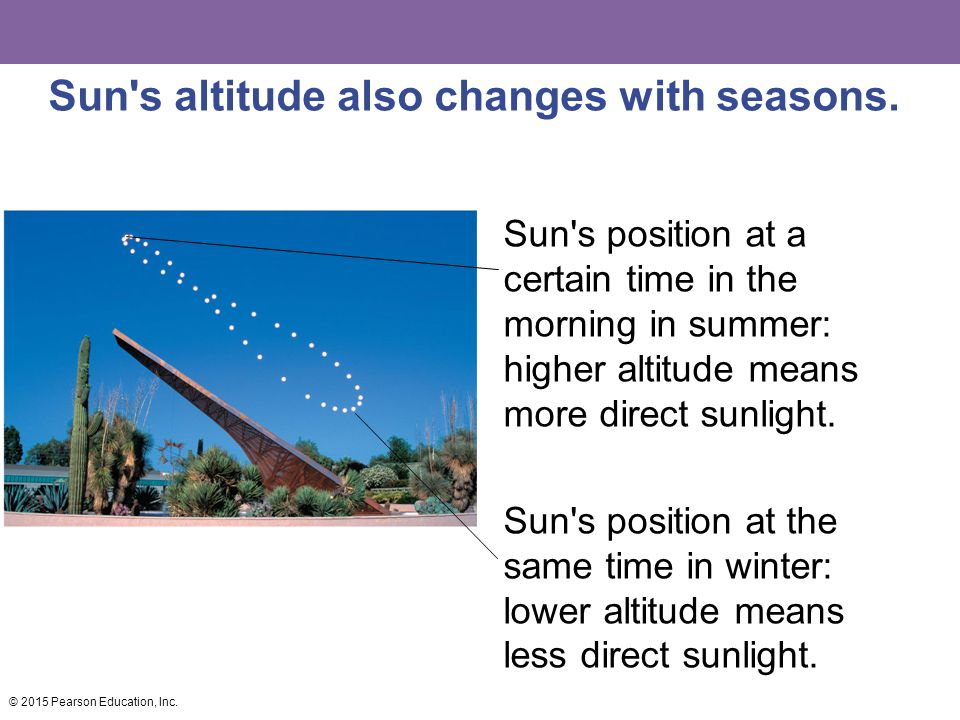 Sun's altitude also changes with seasons. Sun's position at a certain time in the morning in summer: higher altitude means more direct sunlight. Sun's