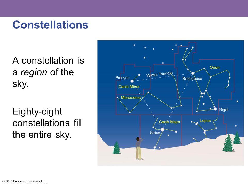 Altitude of the celestial pole = your latitude © 2015 Pearson Education, Inc.