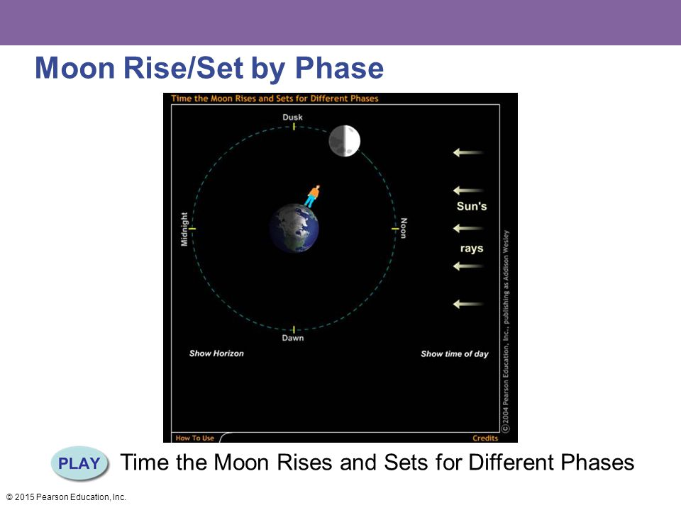 Moon Rise/Set by Phase Time the Moon Rises and Sets for Different Phases © 2015 Pearson Education, Inc.