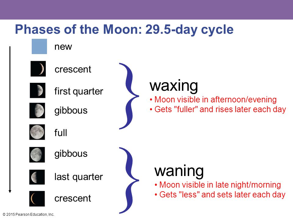 waxing Moon visible in afternoon/evening Gets