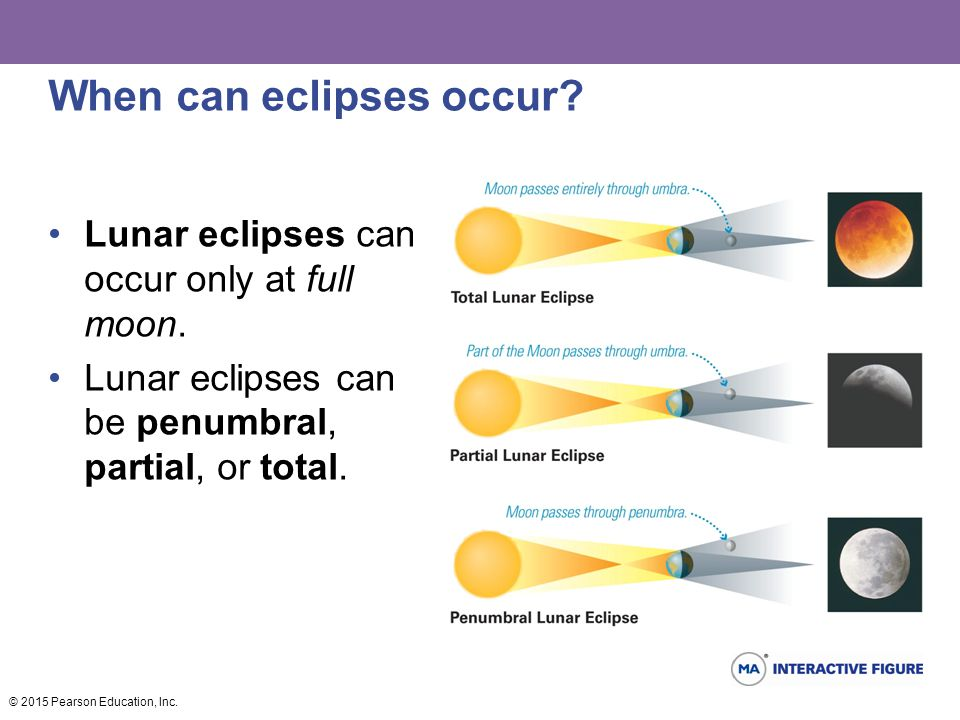 When can eclipses occur? Lunar eclipses can occur only at full moon. Lunar eclipses can be penumbral, partial, or total. © 2015 Pearson Education, Inc