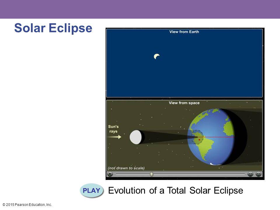 Solar Eclipse Evolution of a Total Solar Eclipse © 2015 Pearson Education, Inc.