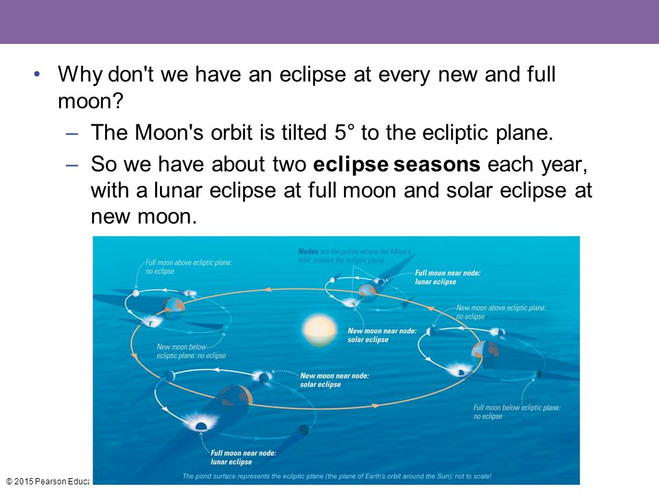 Why don't we have an eclipse at every new and full moon? –The Moon's orbit is tilted 5° to the ecliptic plane. –So we have about two eclipse seasons e