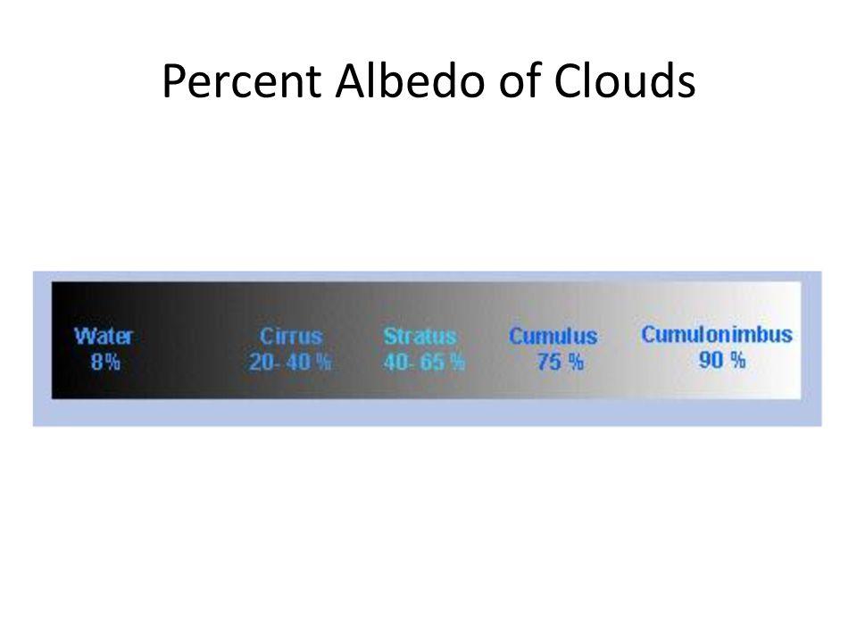 Percent Albedo of Clouds