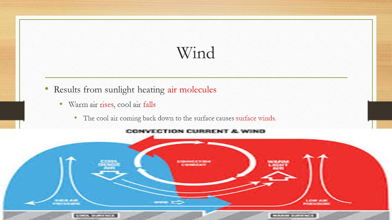 Wind Results from sunlight heating air molecules Warm air rises, cool air falls The cool air coming back down to the surface causes surface winds.