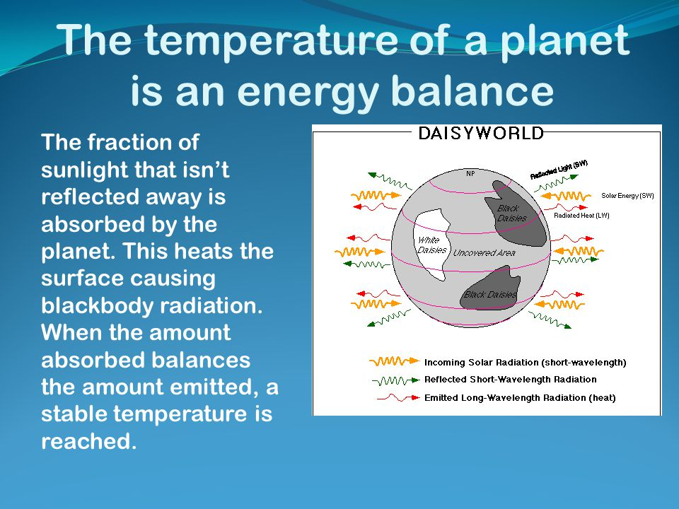 The temperature of a planet is an energy balance The fraction of sunlight that isn't reflected away is absorbed by the planet. This heats the surface