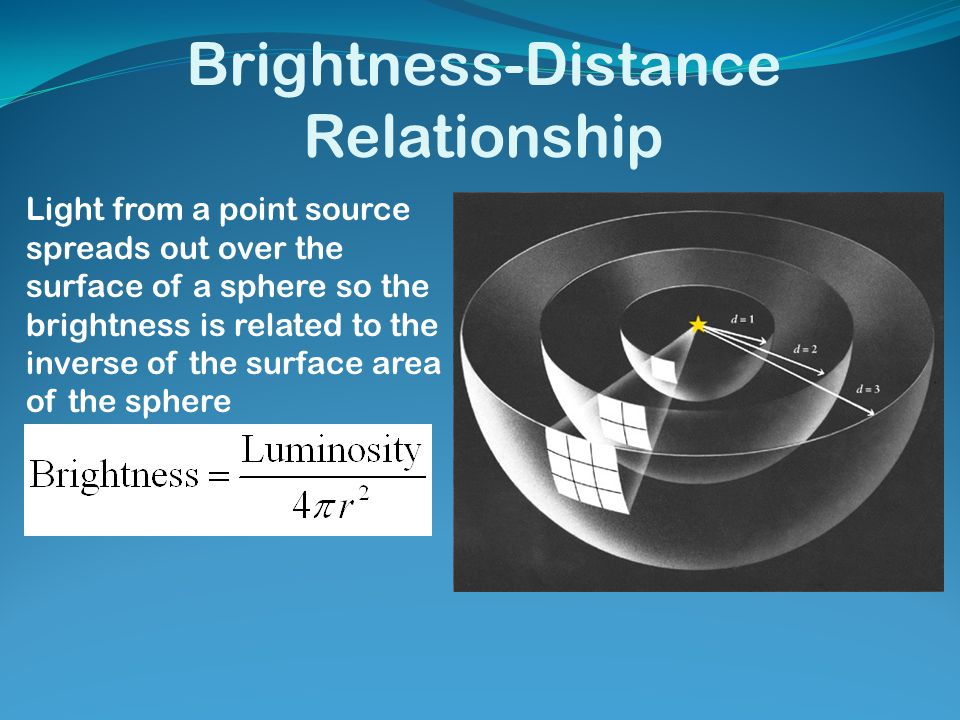 Brightness-Distance Relationship Light from a point source spreads out over the surface of a sphere so the brightness is related to the inverse of the