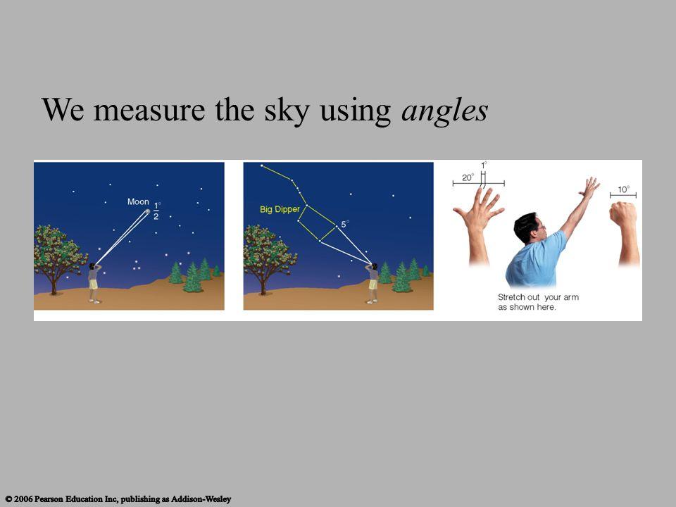 We measure the sky using angles