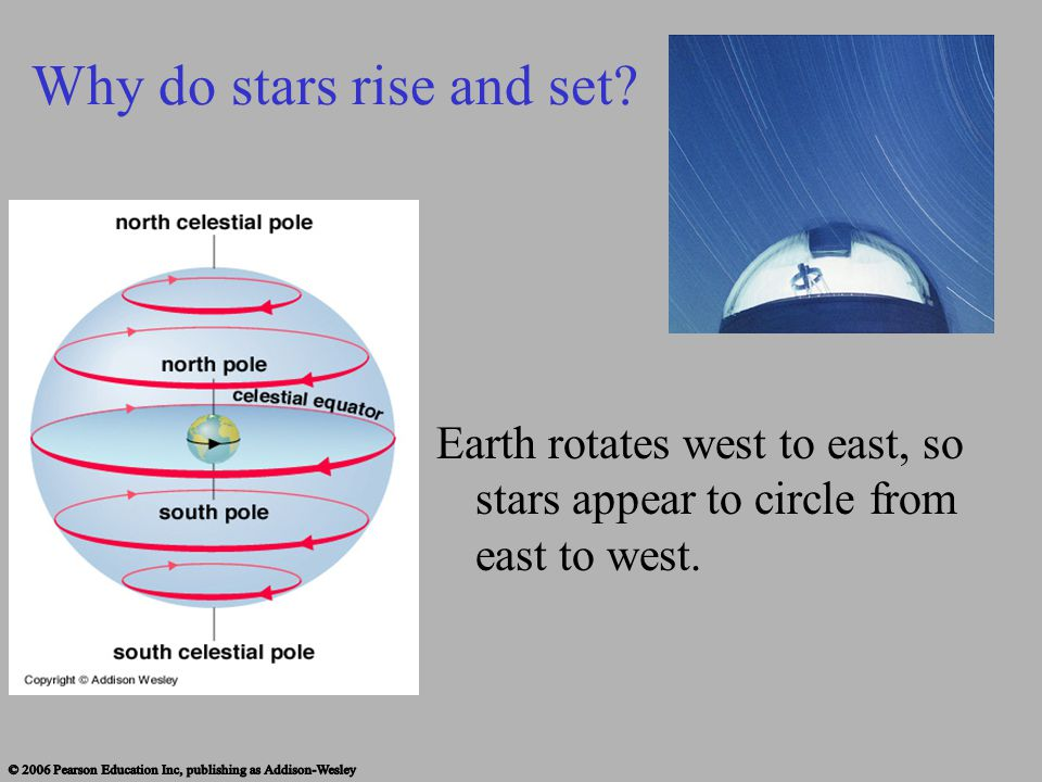 Why do stars rise and set? Earth rotates west to east, so stars appear to circle from east to west.