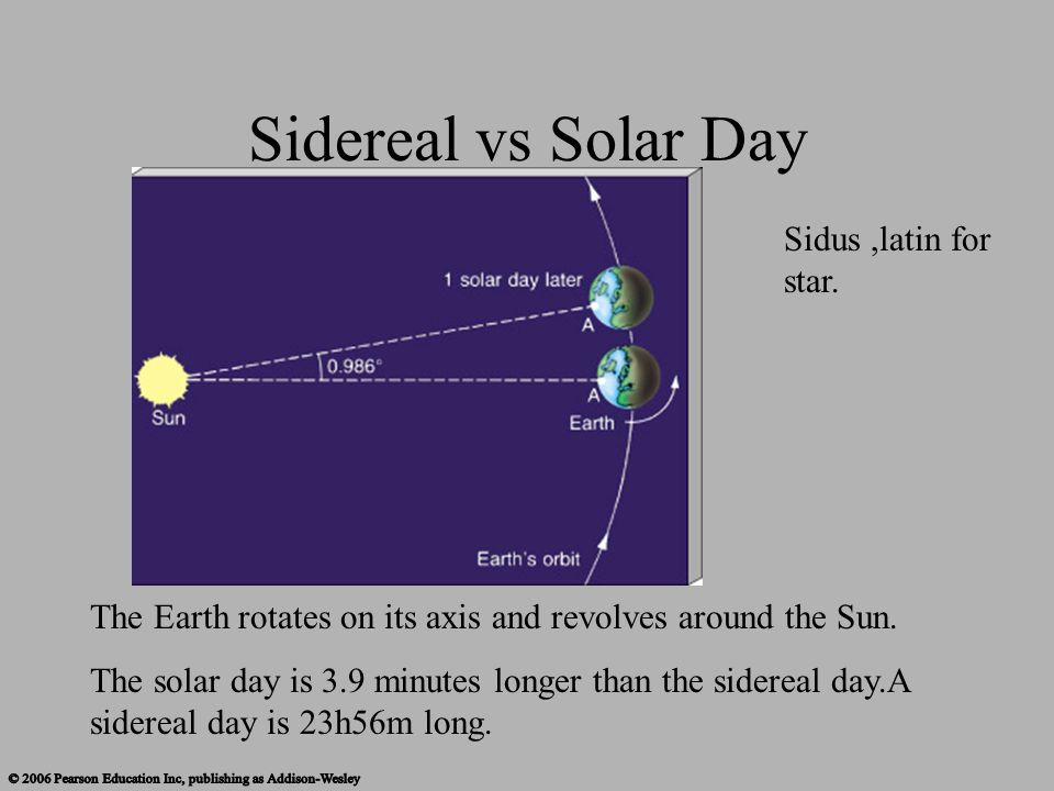 The Earth rotates on its axis and revolves around the Sun. The solar day is 3.9 minutes longer than the sidereal day.A sidereal day is 23h56m long. Si