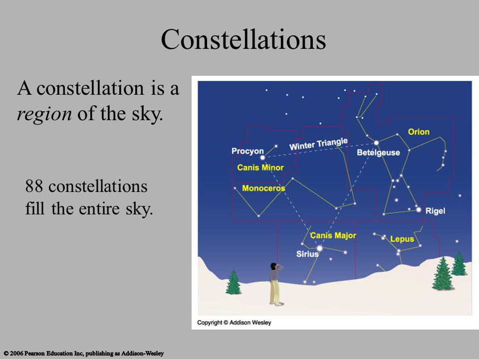 Asterisms A group of stars that forms a pattern in the sky that is not a constellation.