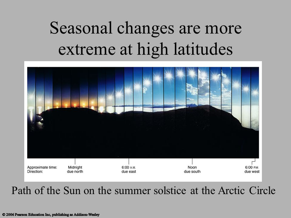 Seasonal changes are more extreme at high latitudes Path of the Sun on the summer solstice at the Arctic Circle