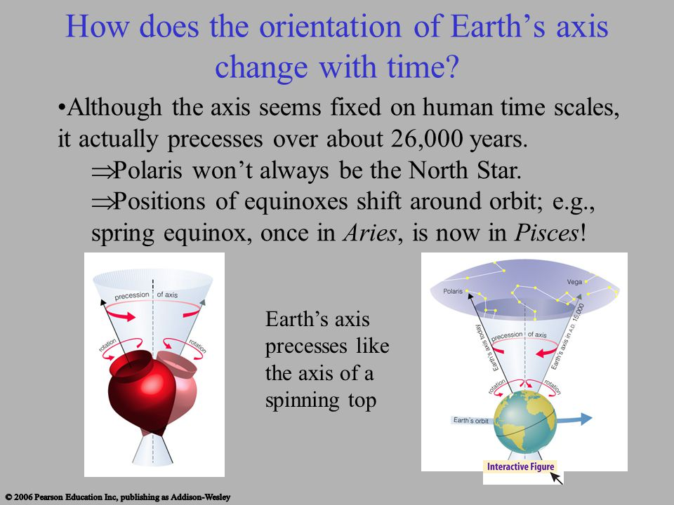 How does the orientation of Earth's axis change with time? Although the axis seems fixed on human time scales, it actually precesses over about 26,000