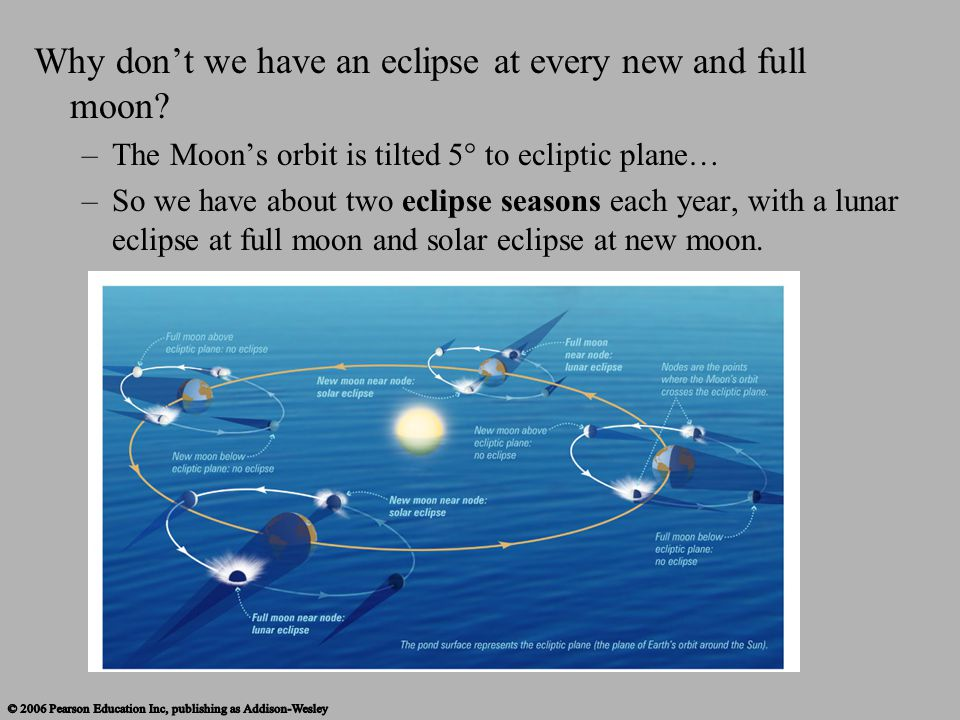 Why don't we have an eclipse at every new and full moon? –The Moon's orbit is tilted 5° to ecliptic plane… –So we have about two eclipse seasons each