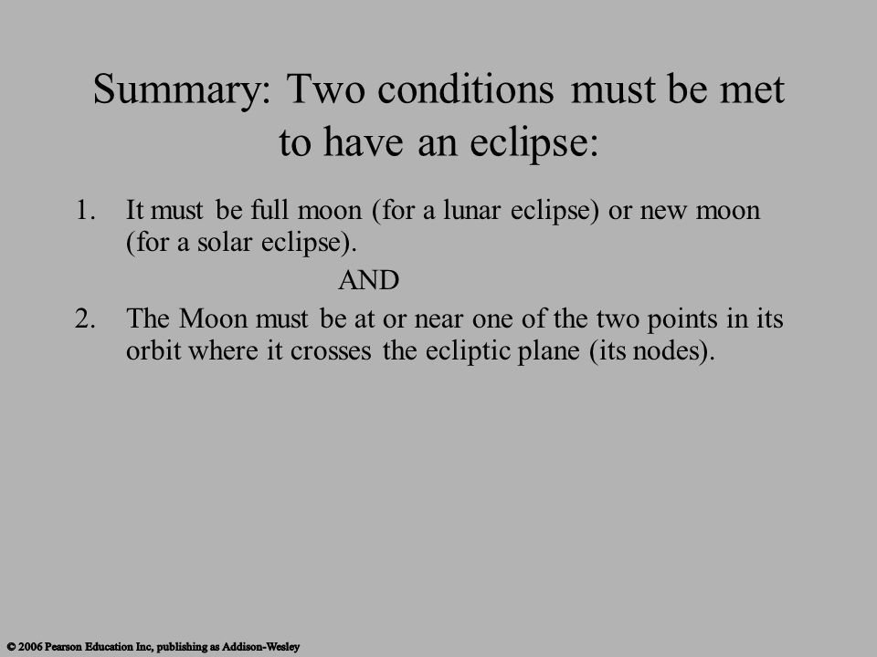 Summary: Two conditions must be met to have an eclipse: 1.It must be full moon (for a lunar eclipse) or new moon (for a solar eclipse). AND 2. The Moo