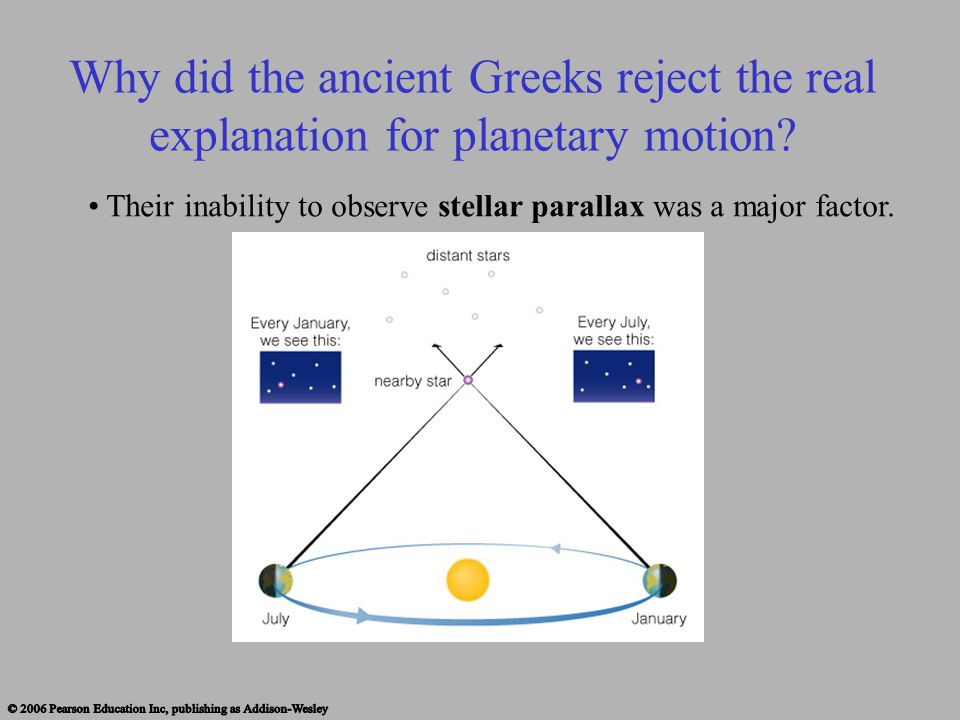 Why did the ancient Greeks reject the real explanation for planetary motion? Their inability to observe stellar parallax was a major factor.