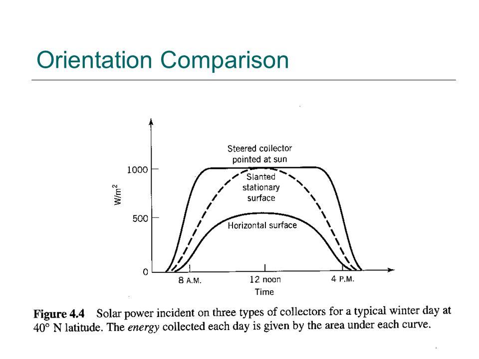 Orientation Comparison
