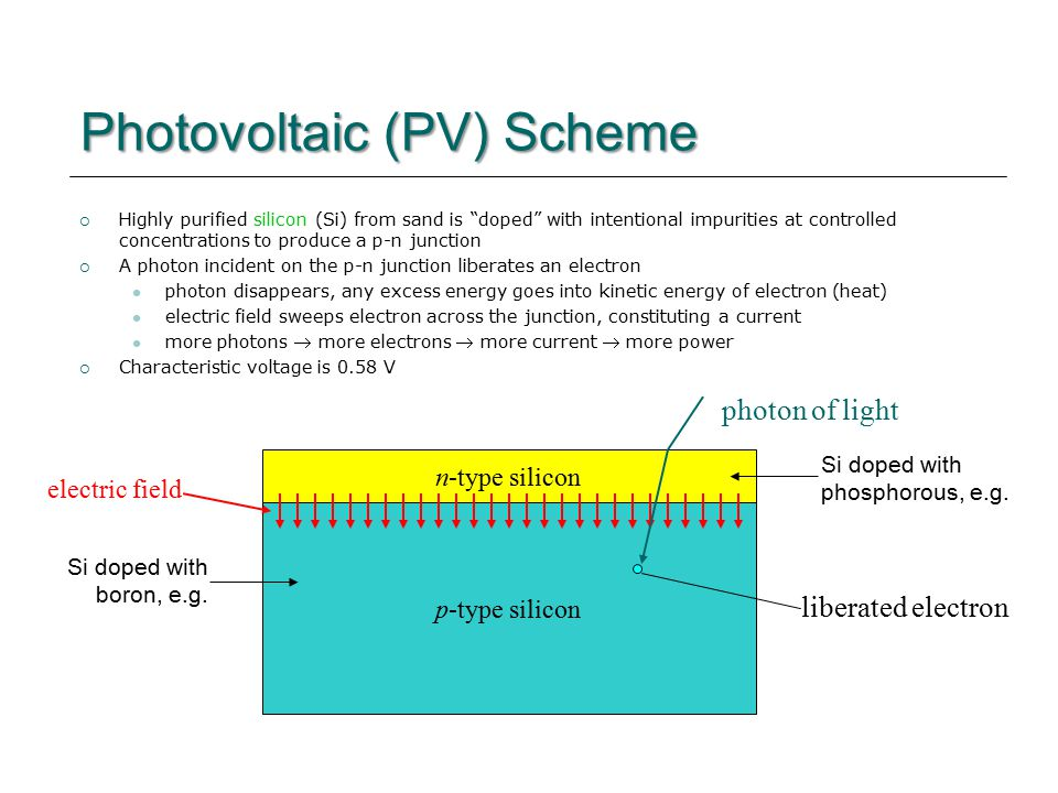 Photovoltaic (PV) Scheme  Highly purified silicon (Si) from sand is doped with intentional impurities at controlled concentrations to produce a p-n junction  A photon incident on the p-n junction liberates an electron photon disappears, any excess energy goes into kinetic energy of electron (heat) electric field sweeps electron across the junction, constituting a current more photons  more electrons  more current  more power  Characteristic voltage is 0.58 V n-type silicon p-type silicon photon of light liberated electron electric field Si doped with boron, e.g.