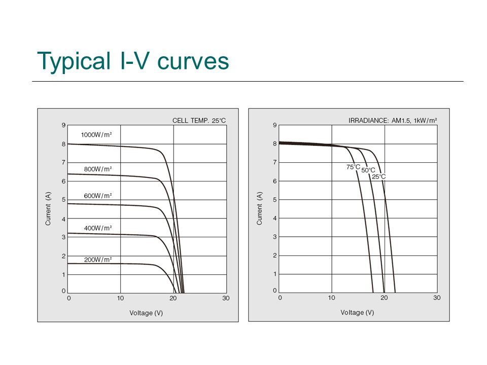 Typical I-V curves