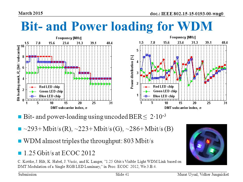 doc.: IEEE 802.15-15-0193-00-wng0 Submission March 2015 Murat Uysal, Volker JungnickelSlide 41 Bit- and Power loading for WDM Bit- and power-loading using uncoded BER ≤ 2∙10 -3 ~293+ Mbit/s (R), ~223+ Mbit/s (G), ~286+ Mbit/s (B) WDM almost triples the throughput: 803 Mbit/s 1.25 Gbit/s at ECOC 2012 C.