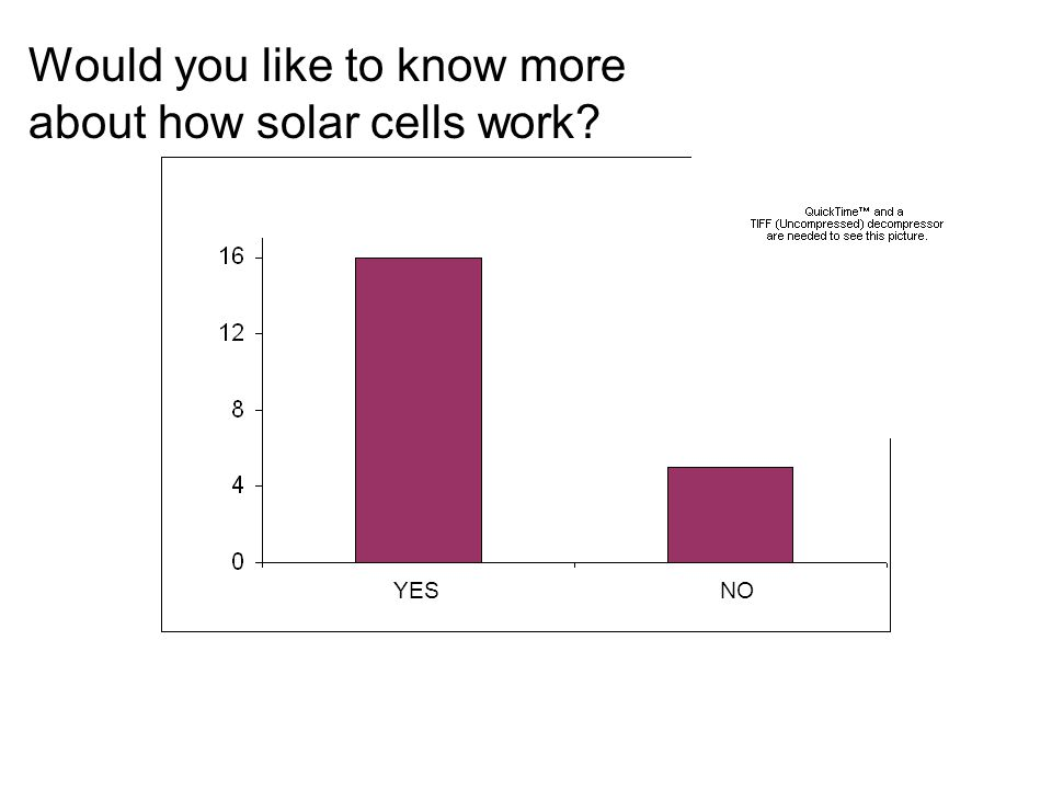 Would you like to know more about how solar cells work YESNO