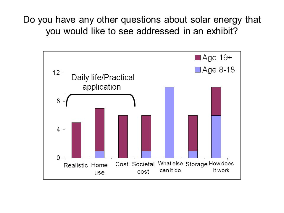 Do you have any other questions about solar energy that you would like to see addressed in an exhibit.