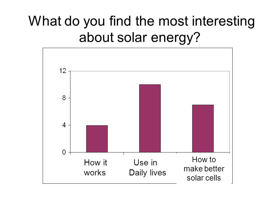 What do you find the most interesting about solar energy.