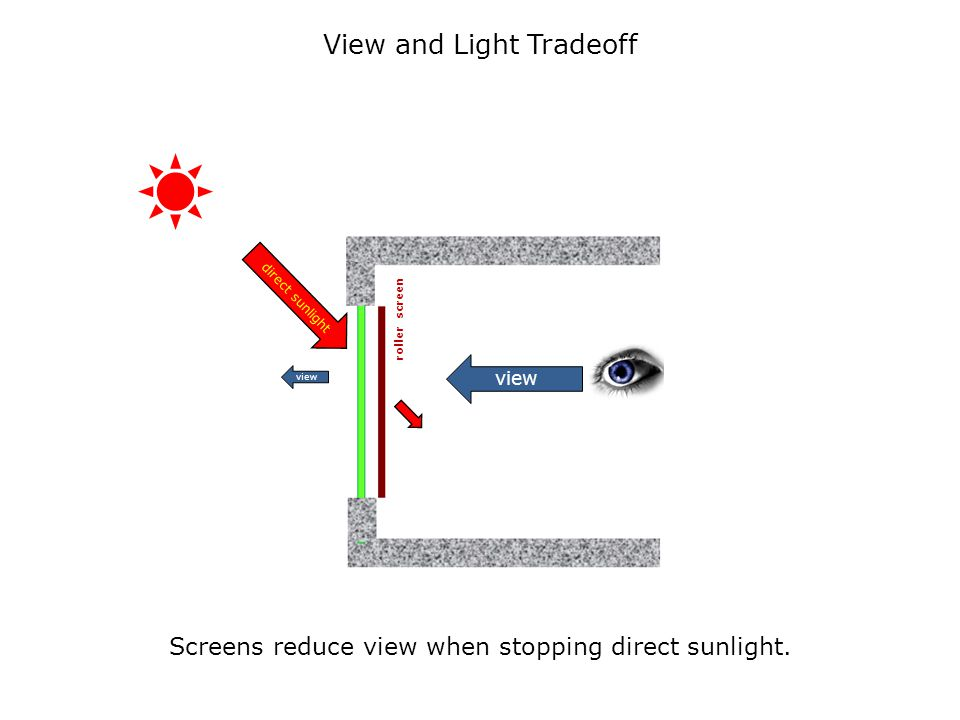 Screens reduce view when stopping direct sunlight. diffused light roller screen direct sunlight view View and Light Tradeoff