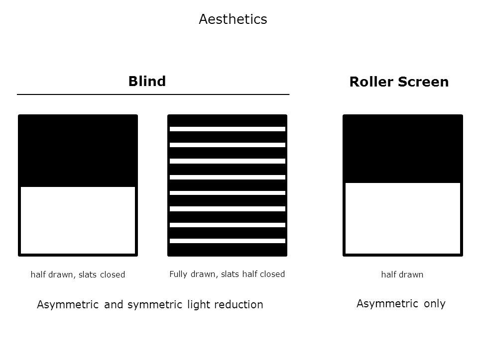 Asymmetric only Asymmetric and symmetric light reduction Aesthetics half drawn, slats closed Fully drawn, slats half closed Blind Roller Screen half drawn