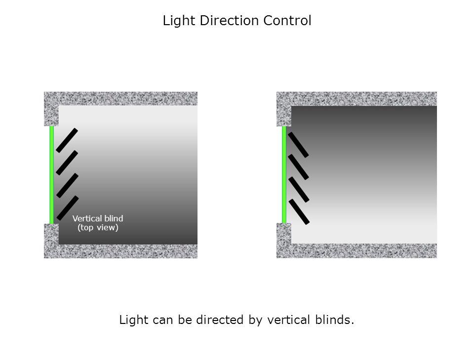 Light Direction Control Vertical blind (top view) Light can be directed by vertical blinds.