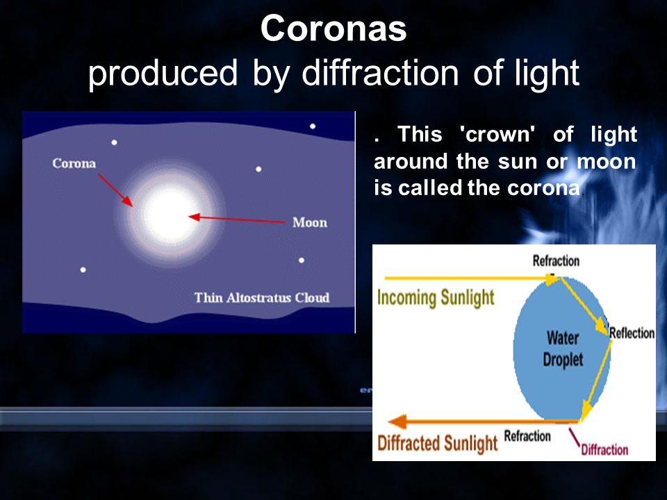 Coronas produced by diffraction of light.