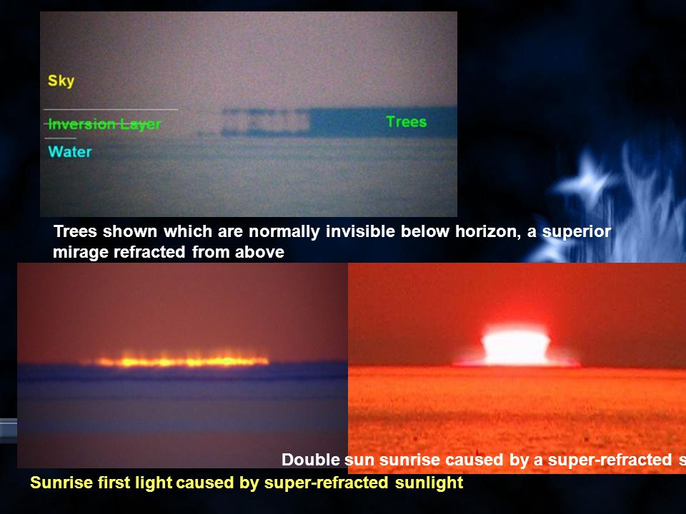 Trees shown which are normally invisible below horizon, a superior mirage refracted from above Sunrise first light caused by super-refracted sunlight Double sun sunrise caused by a super-refracted sun