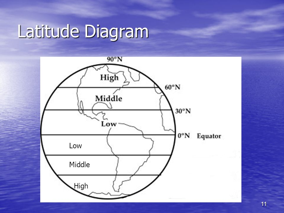 11 Latitude Diagram Low Middle High