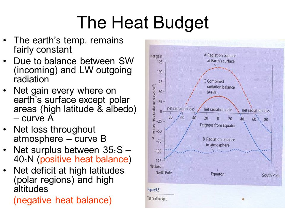 The Heat Budget The earth's temp. remains fairly constant Due to balance between SW (incoming) and LW outgoing radiation Net gain every where on earth
