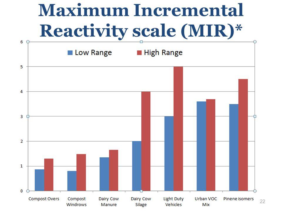Maximum Incremental Reactivity scale (MIR)* 22