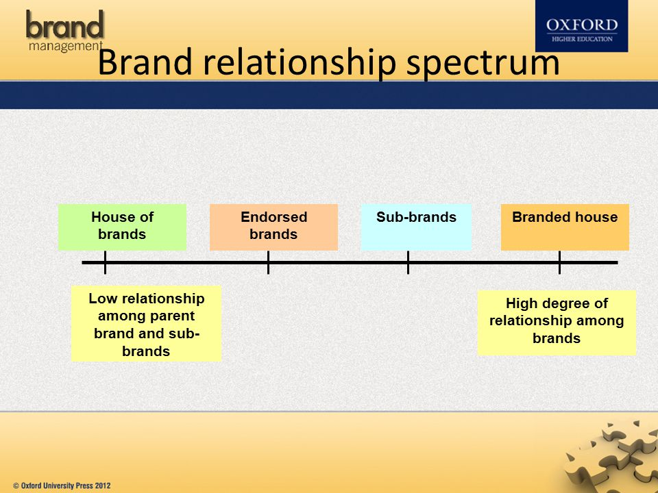 Choosing the right position Contribution made by the master brand to the new offering – Value proposition – Credibility – Visiblility – Efficiency in communication Association of the master brand with the new offering There is compelling need for a separate brand The business can support a new brand