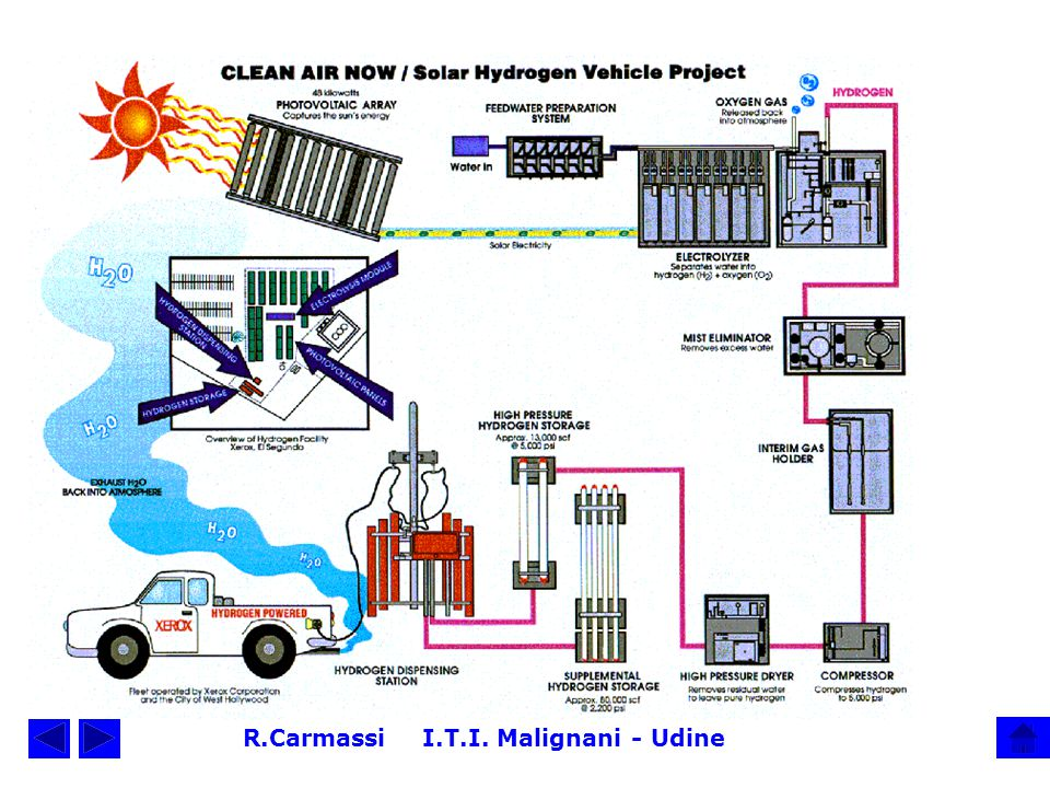 Sunlight is energy in the form of electromagnetic waves In solar cells sunlight is converted to electricity In electrolytic cells water is splitted up into oxygen and hydrogen.