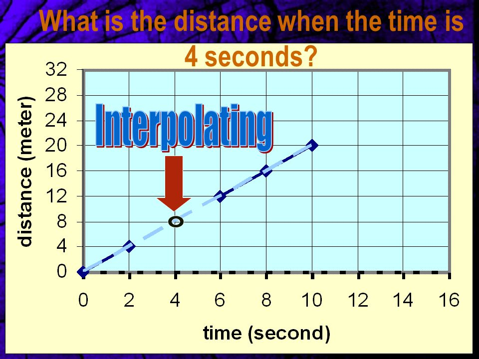 What is the distance when the time is 4 seconds?