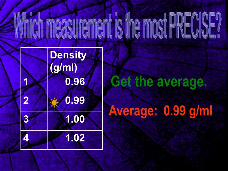 Density (g/ml) 10.96 20.99 31.00 41.02 Average: 0.99 g/ml Get the average.