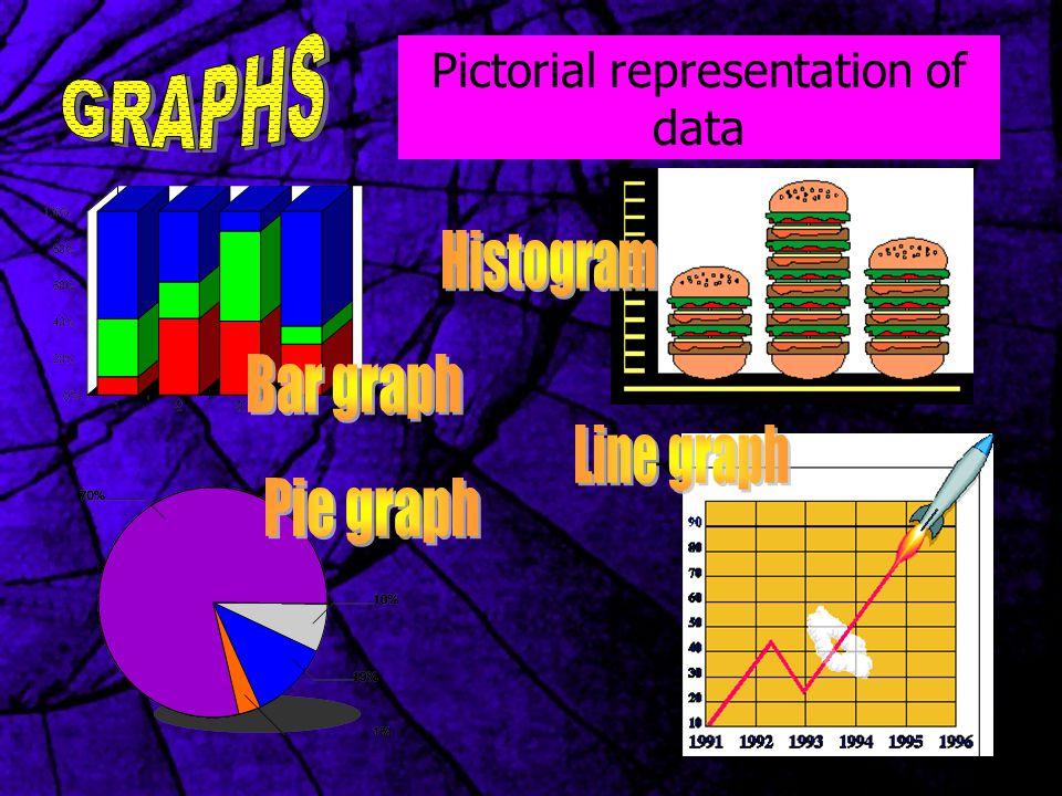 Pictorial representation of data