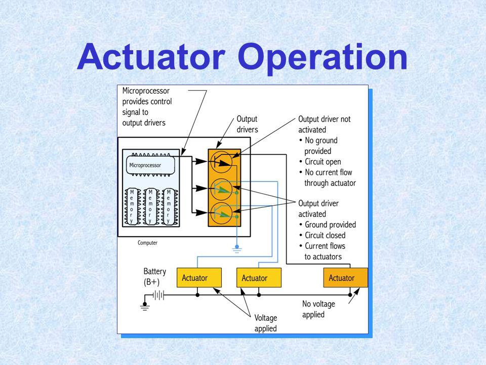 Actuator Operation